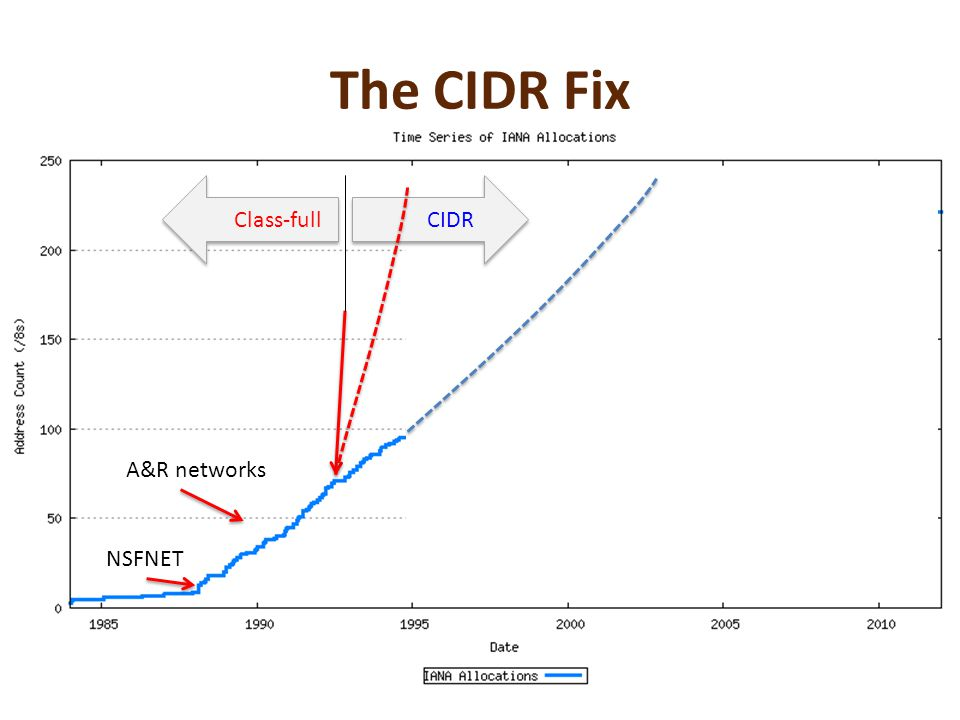 The CIDR Fix NSFNET A&R networks Class-fullCIDR