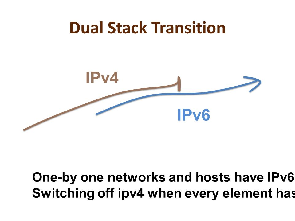 Dual Stack Transition IPv4 IPv6 One-by one networks and hosts have IPv6 added to IPv4 Switching off ipv4 when every element has both IPv4 and IPv6