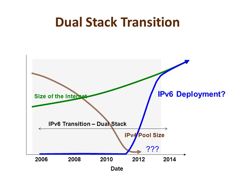Dual Stack Transition IPv6 Deployment.