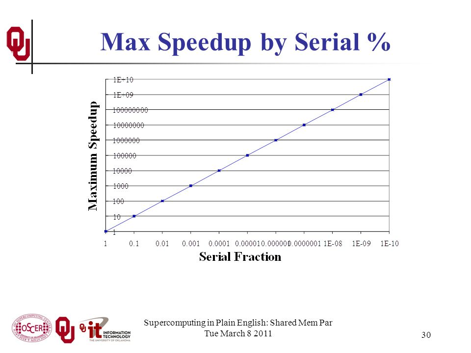 Supercomputing in Plain English: Shared Mem Par Tue March 8 2011 30 Max Speedup by Serial %