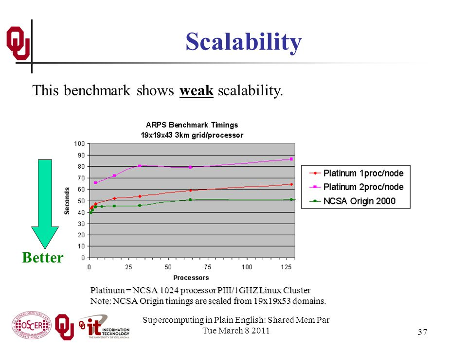 Supercomputing in Plain English: Shared Mem Par Tue March 8 2011 37 Scalability Platinum = NCSA 1024 processor PIII/1GHZ Linux Cluster Note: NCSA Origin timings are scaled from 19x19x53 domains.