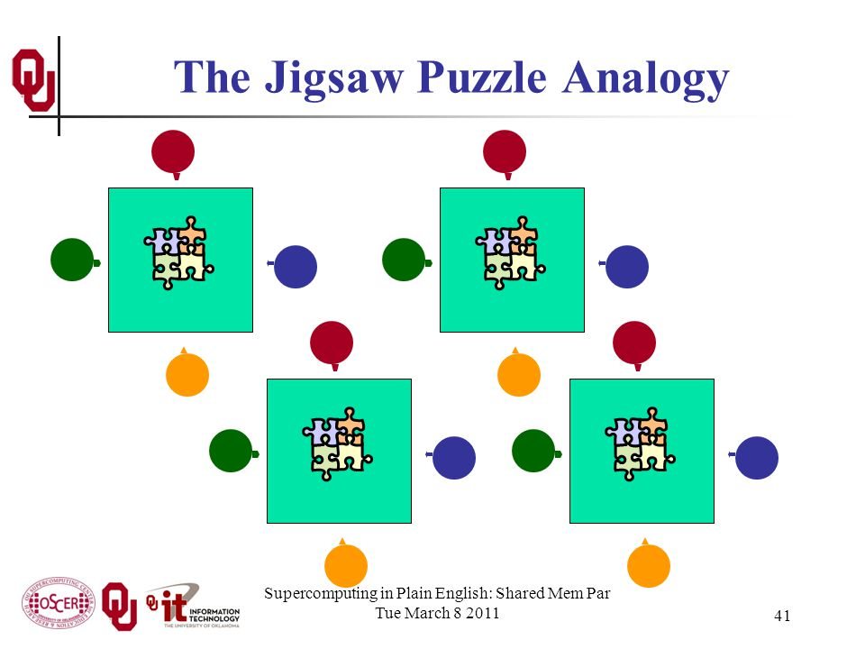Supercomputing in Plain English: Shared Mem Par Tue March 8 2011 41 The Jigsaw Puzzle Analogy