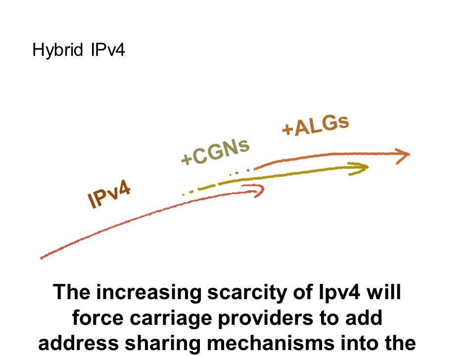 Hybrid IPv4 The increasing scarcity of Ipv4 will force carriage providers to add address sharing mechanisms into the IPv4 network +CGNs +ALGs IPv4