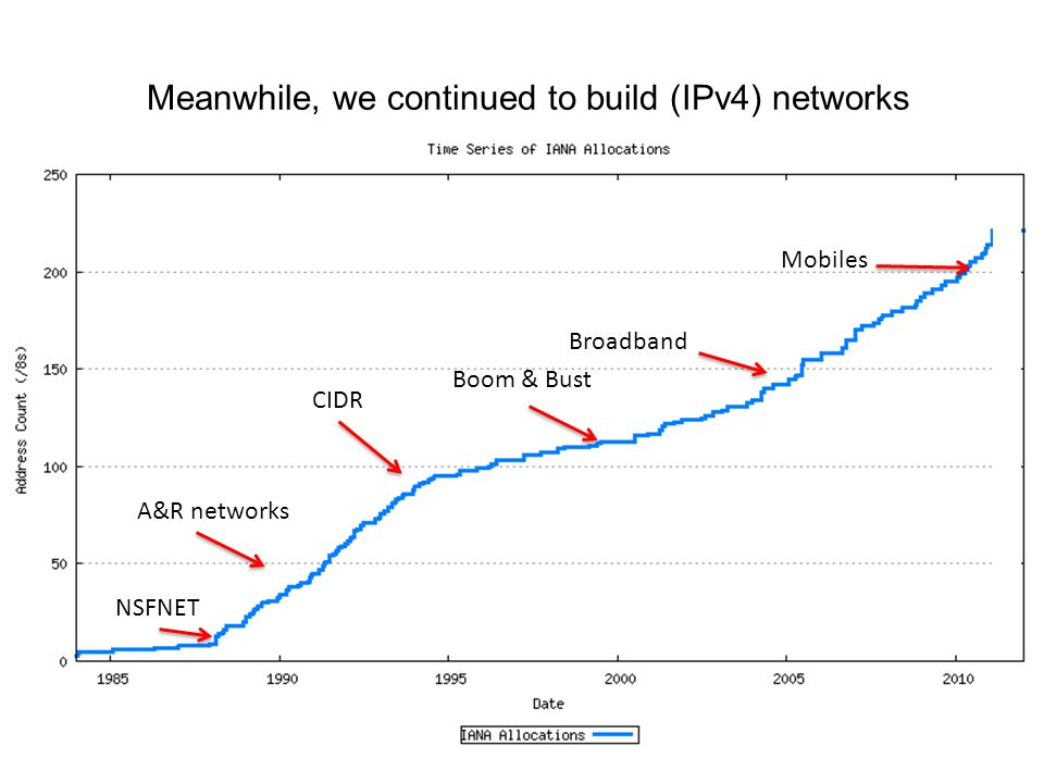 Meanwhile, we continued to build (IPv4) networks NSFNET A&R networks CIDR Boom & Bust Broadband Mobiles