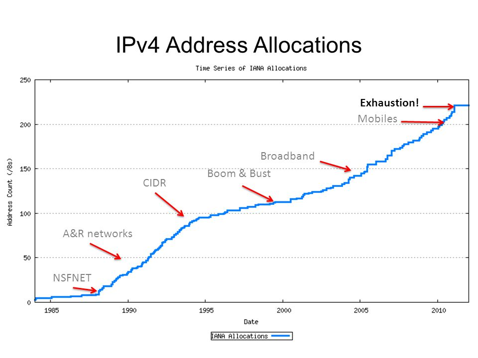 IPv4 Address Allocations NSFNET A&R networks CIDR Boom & Bust Exhaustion! Broadband Mobiles
