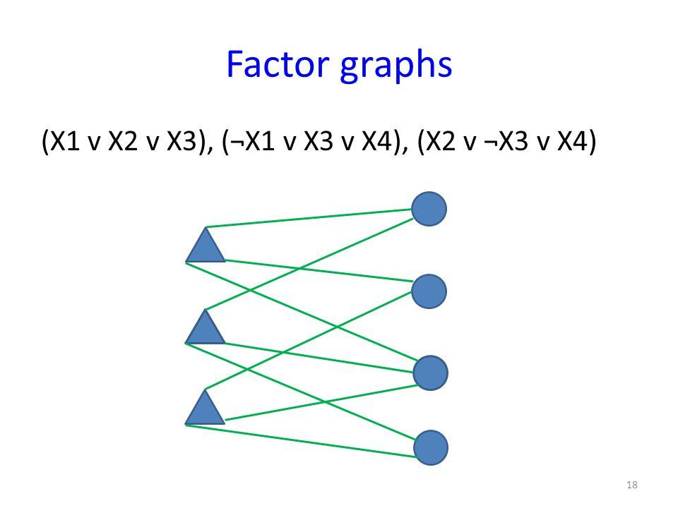 Factor graphs (X1 v X2 v X3), (¬X1 v X3 v X4), (X2 v ¬X3 v X4) 18