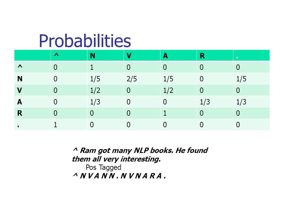 Probabilities ^NVAR.