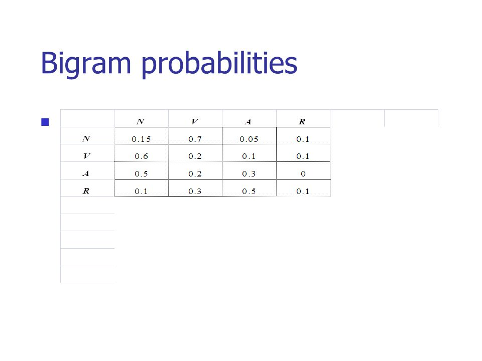 Bigram probabilities