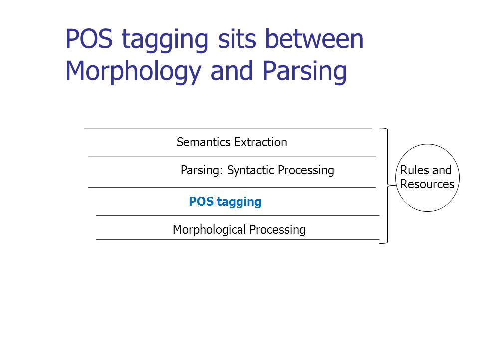 POS tagging sits between Morphology and Parsing Semantics Extraction Parsing: Syntactic Processing POS tagging Morphological Processing Rules and Resources