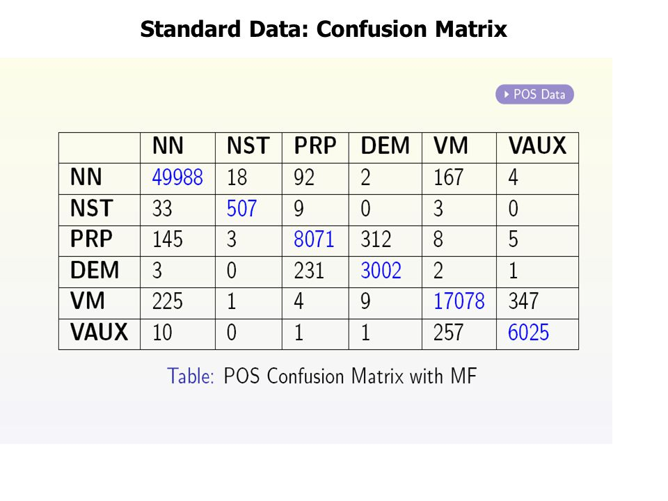 Standard Data: Confusion Matrix