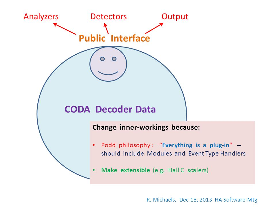 Public Interface CODA Decoder Data AnalyzersDetectorsOutput Change inner-workings because: Podd philosophy : Everything is a plug-in -- should include Modules and Event Type Handlers Make extensible (e.g.