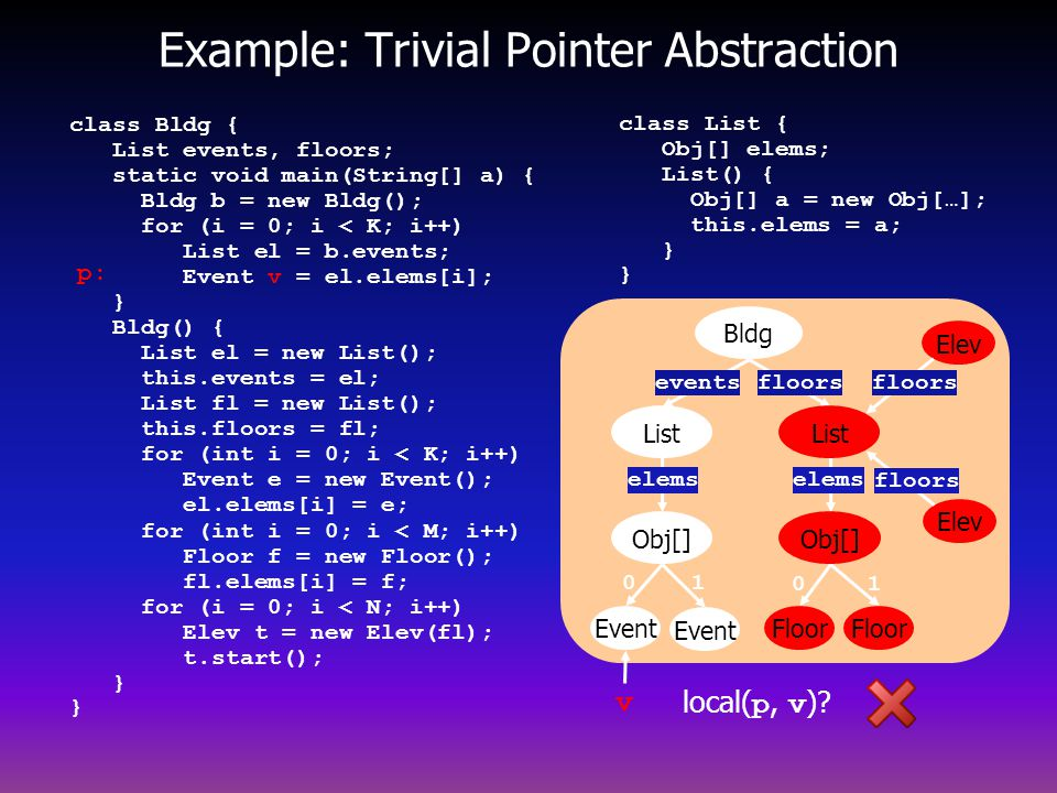 Example: Trivial Pointer Abstraction v p: local( p, v ).