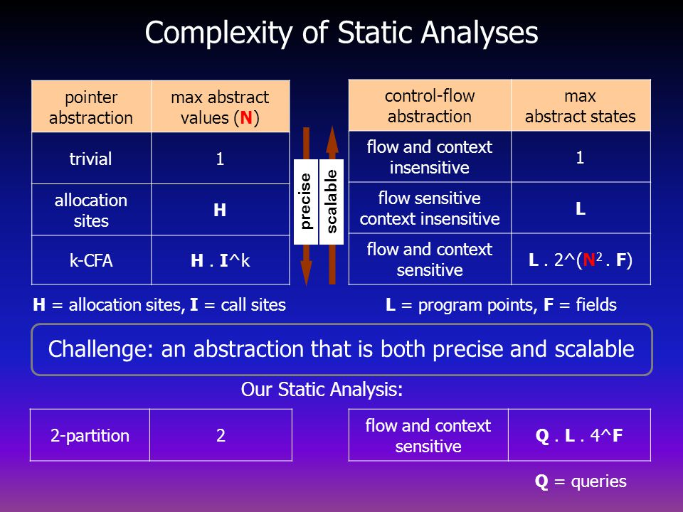 Complexity of Static Analyses pointer abstraction max abstract values (N) trivial1 allocation sites H k-CFAH.