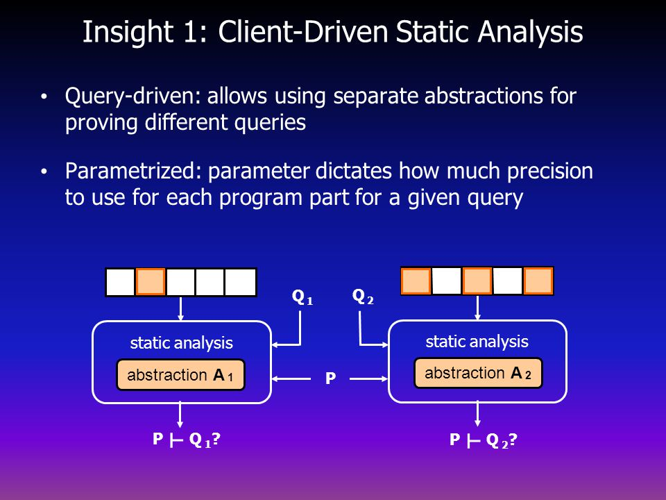 Insight 1: Client-Driven Static Analysis Query-driven: allows using separate abstractions for proving different queries Parametrized: parameter dictates how much precision to use for each program part for a given query static analysis abstraction A 2 static analysis abstraction A 1 P P Q 1 .