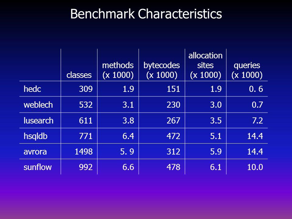 Benchmark Characteristics classes methods (x 1000) bytecodes (x 1000) allocation sites (x 1000) queries (x 1000) hedc3091.91511.90.