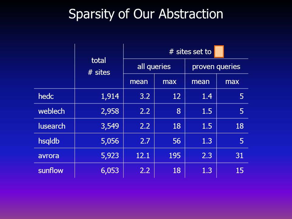 Sparsity of Our Abstraction total # sites # sites set to all queriesproven queries meanmaxmeanmax hedc1,9143.2121.45 weblech2,9582.281.55 lusearch3,5492.2181.518 hsqldb5,0562.7561.35 avrora5,92312.11952.331 sunflow6,0532.2181.315