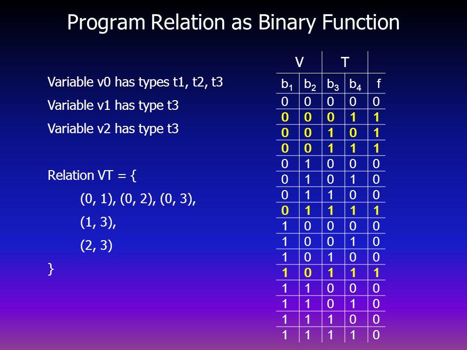 Program Relation as Binary Function Variable v0 has types t1, t2, t3 Variable v1 has type t3 Variable v2 has type t3 Relation VT = { (0, 1), (0, 2), (0, 3), (1, 3), (2, 3) } VT b1b1 b2b2 b3b3 b4b4 f 00000 00011 00101 00111 01000 01010 01100 01111 10000 10010 10100 10111 11000 11010 11100 11110