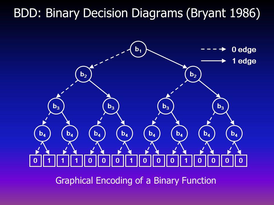 BDD: Binary Decision Diagrams (Bryant 1986) b2b2 b4b4 b3b3 b3b3 b4b4 b4b4 b4b4 00010000 b2b2 b4b4 b3b3 b3b3 b4b4 b4b4 b4b4 01110001 b1b1 0 edge 1 edge Graphical Encoding of a Binary Function