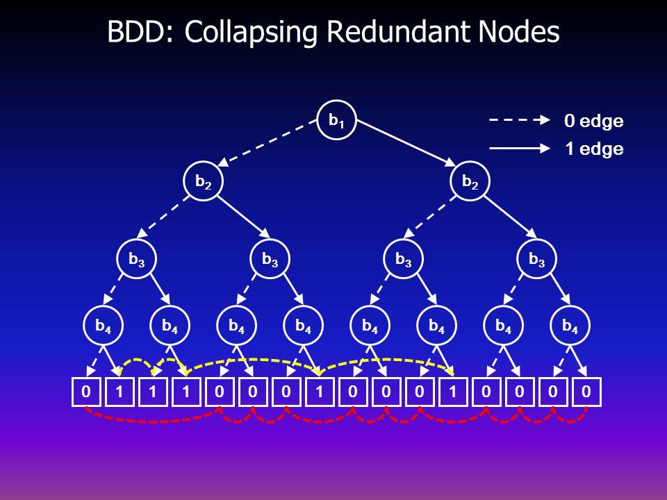 BDD: Collapsing Redundant Nodes b2b2 b4b4 b3b3 b3b3 b4b4 b4b4 b4b4 00010000 b2b2 b4b4 b3b3 b3b3 b4b4 b4b4 b4b4 01110001 b1b1 0 edge 1 edge