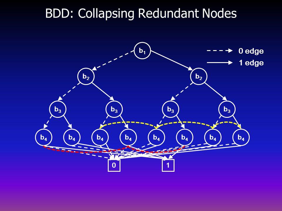 BDD: Collapsing Redundant Nodes b2b2 b4b4 b3b3 b3b3 b4b4 b4b4 b4b4 b2b2 b4b4 b3b3 b3b3 b4b4 b4b4 b4b4 0 b1b1 1 0 edge 1 edge