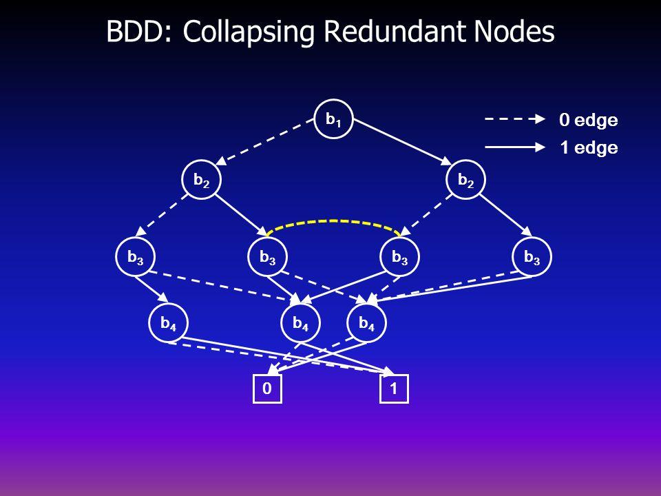 BDD: Collapsing Redundant Nodes b2b2 b4b4 b3b3 b3b3 b2b2 b3b3 b3b3 b4b4 b4b4 0 b1b1 1 0 edge 1 edge