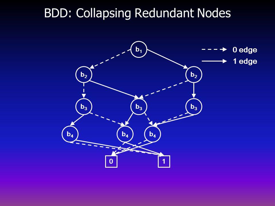 BDD: Collapsing Redundant Nodes b2b2 b4b4 b3b3 b3b3 b2b2 b3b3 b4b4 b4b4 0 b1b1 1 0 edge 1 edge