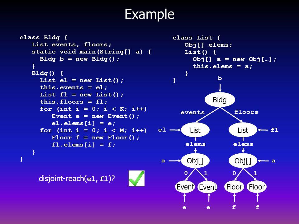 Example class List { Obj[] elems; List() { Obj[] a = new Obj[…]; this.elems = a; } } class Bldg { List events, floors; static void main(String[] a) { Bldg b = new Bldg(); } Bldg() { List el = new List(); this.events = el; List fl = new List(); this.floors = fl; for (int i = 0; i < K; i++) Event e = new Event(); el.elems[i] = e; for (int i = 0; i < M; i++) Floor f = new Floor(); fl.elems[i] = f; } } 0 List Bldg Event List events floors Obj[] elems Obj[] elems Floor 0 1 Event 1 b el fl f e ef a a disjoint-reach( el, fl )?