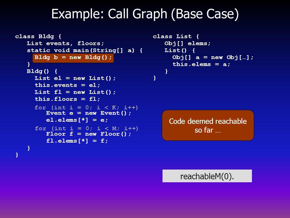 Example: Call Graph (Base Case) Code deemed reachable so far … class List { Obj[] elems; List() { Obj[] a = new Obj[…]; this.elems = a; } } for (int i = 0; i < K; i++) for (int i = 0; i < M; i++) class Bldg { List events, floors; static void main(String[] a) { Bldg b = new Bldg(); } Bldg() { List el = new List(); this.events = el; List fl = new List(); this.floors = fl; Event e = new Event(); el.elems[*] = e; Floor f = new Floor(); fl.elems[*] = f; } } reachableM(0).