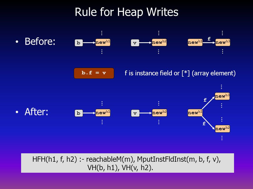 b.f = v b Rule for Heap Writes Before: After: new h1 … … v new h2 … … v … … new h3 new h1 … … f new h2 new h3 … … … … b new h1 … … f f f is instance field or [*] (array element) HFH(h1, f, h2) :- reachableM(m), MputInstFldInst(m, b, f, v), VH(b, h1), VH(v, h2).
