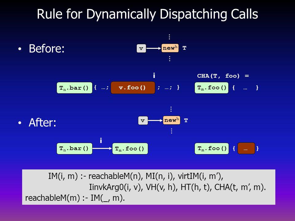 Before: After: T n.bar() T m.foo() v.foo() Rule for Dynamically Dispatching Calls v new h … … v … … T T i i T n.bar() { …; ; …; } CHA(T, foo) = T m.foo() { … } IM(i, m) :- reachableM(n), MI(n, i), virtIM(i, m), IinvkArg0(i, v), VH(v, h), HT(h, t), CHA(t, m, m).