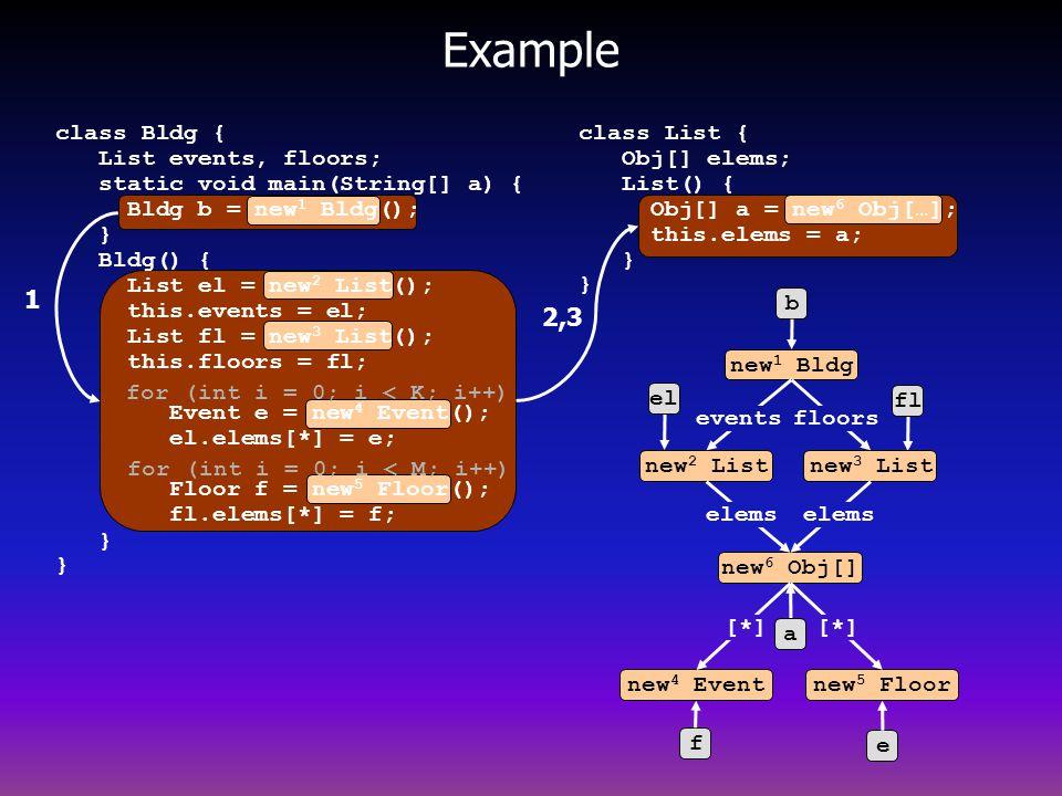 Example b new 1 Bldg el new 2 List fl new 3 List e new 5 Floor new 6 Obj[] f new 4 Event eventsfloors elems [*] 1 2,3 a for (int i = 0; i < K; i++) for (int i = 0; i < M; i++) class List { Obj[] elems; List() { Obj[] a = new 6 Obj[…]; this.elems = a; } } class Bldg { List events, floors; static void main(String[] a) { Bldg b = new 1 Bldg(); } Bldg() { List el = new 2 List(); this.events = el; List fl = new 3 List(); this.floors = fl; Event e = new 4 Event(); el.elems[*] = e; Floor f = new 5 Floor(); fl.elems[*] = f; } } elems