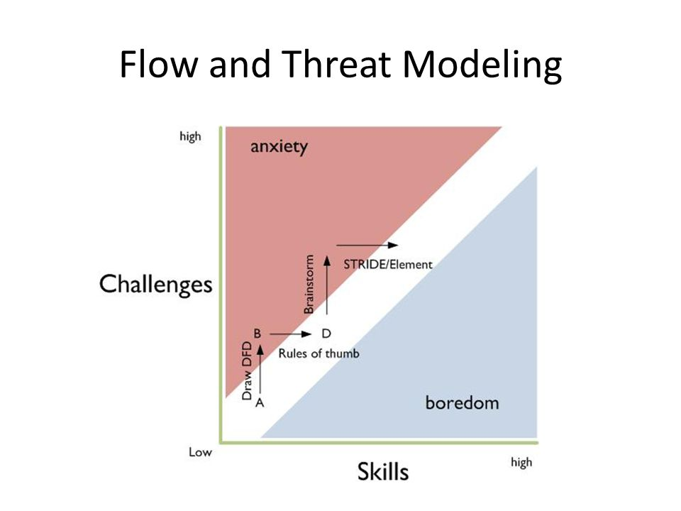 Flow and Threat Modeling