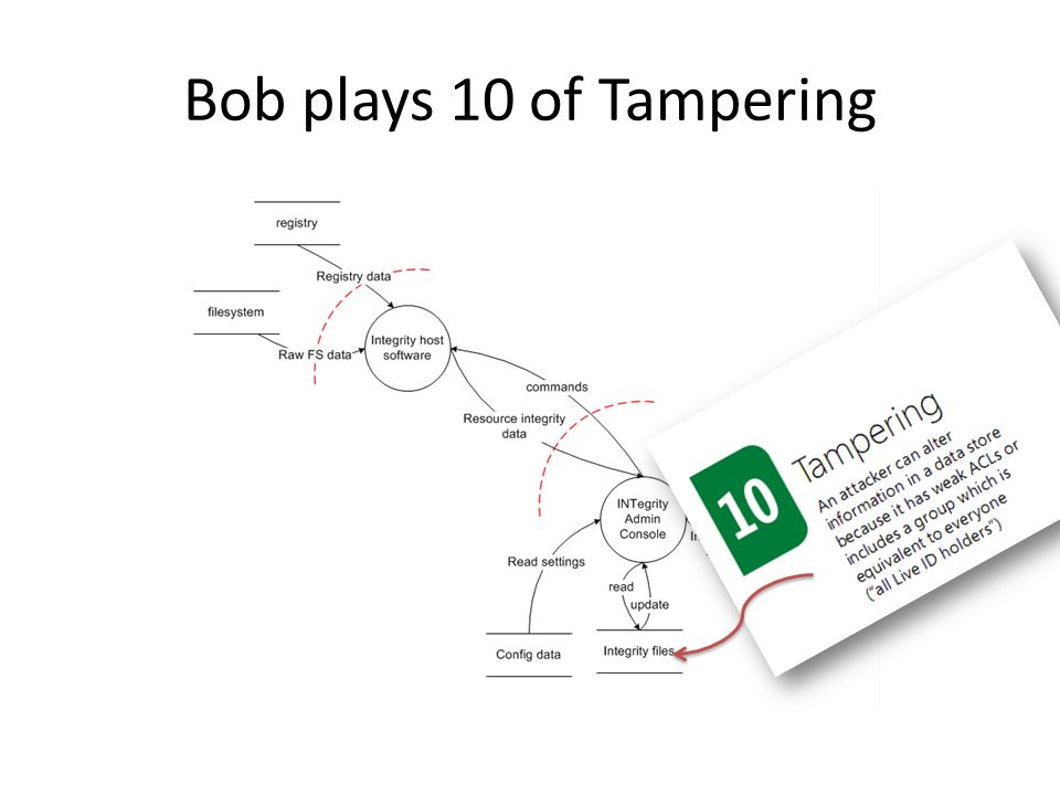 Bob plays 10 of Tampering