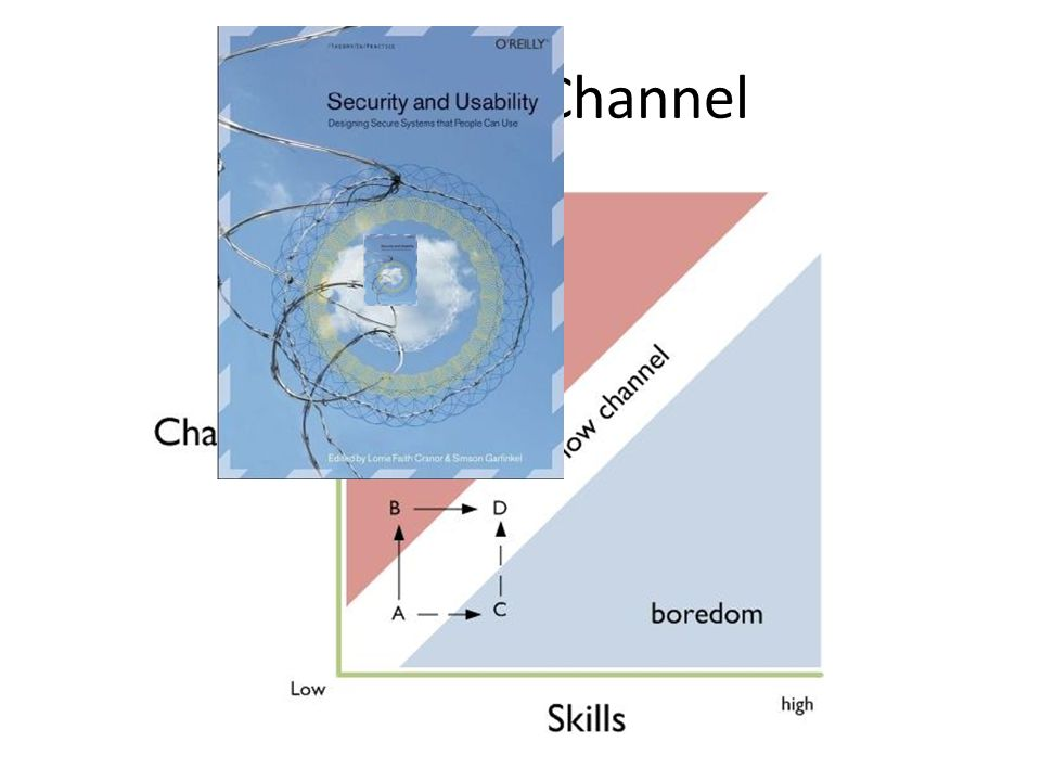 The Flow Channel