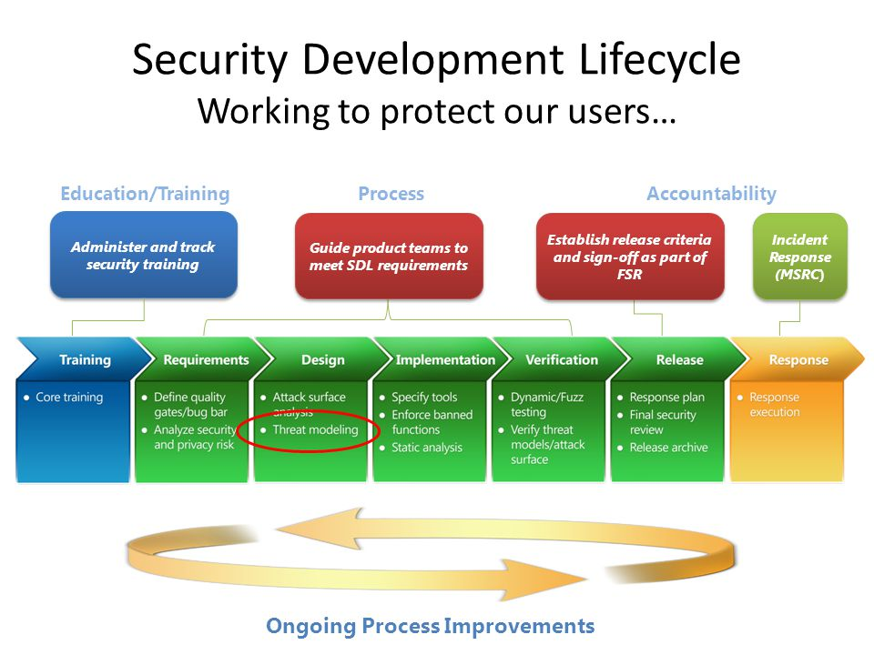 Security Development Lifecycle Working to protect our users… Education/TrainingAccountability Administer and track security training Incident Response (MSRC) Incident Response (MSRC) Establish release criteria and sign-off as part of FSR Ongoing Process Improvements Process Guide product teams to meet SDL requirements