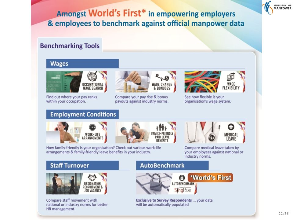 A Great Workforce A Great Workplace © 2013 Government of Singapore 22/36