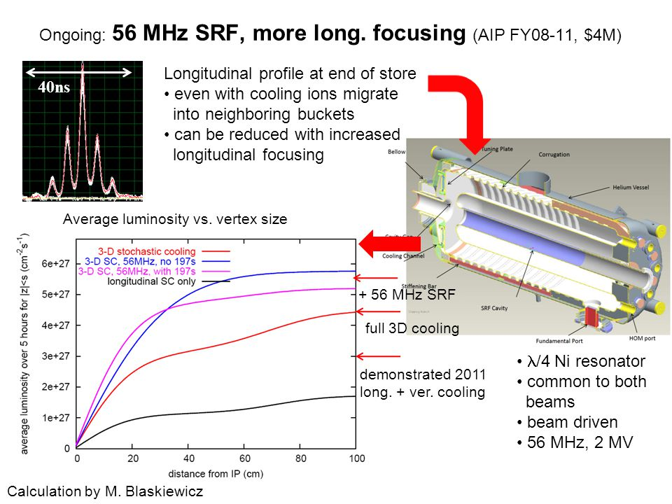 /4 Ni resonator common to both beams beam driven 56 MHz, 2 MV Average luminosity vs.