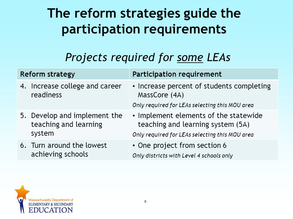 Reform strategyParticipation requirement 4.Increase college and career readiness Increase percent of students completing MassCore (4A) Only required for LEAs selecting this MOU area 5.Develop and implement the teaching and learning system Implement elements of the statewide teaching and learning system (5A) Only required for LEAs selecting this MOU area 6.Turn around the lowest achieving schools One project from section 6 Only districts with Level 4 schools only The reform strategies guide the participation requirements Projects required for some LEAs 6
