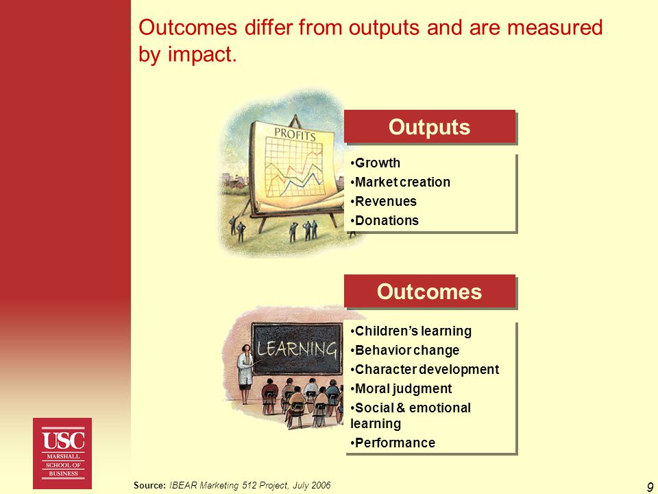 9 Outcomes differ from outputs and are measured by impact.