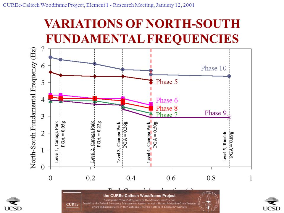 VARIATIONS OF NORTH-SOUTH FUNDAMENTAL FREQUENCIES CUREe-Caltech Woodframe Project, Element 1 - Research Meeting, January 12, 2001