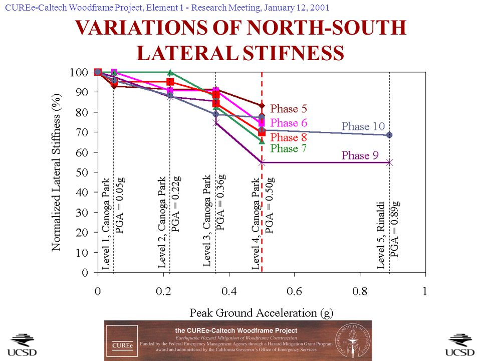 VARIATIONS OF NORTH-SOUTH LATERAL STIFNESS CUREe-Caltech Woodframe Project, Element 1 - Research Meeting, January 12, 2001