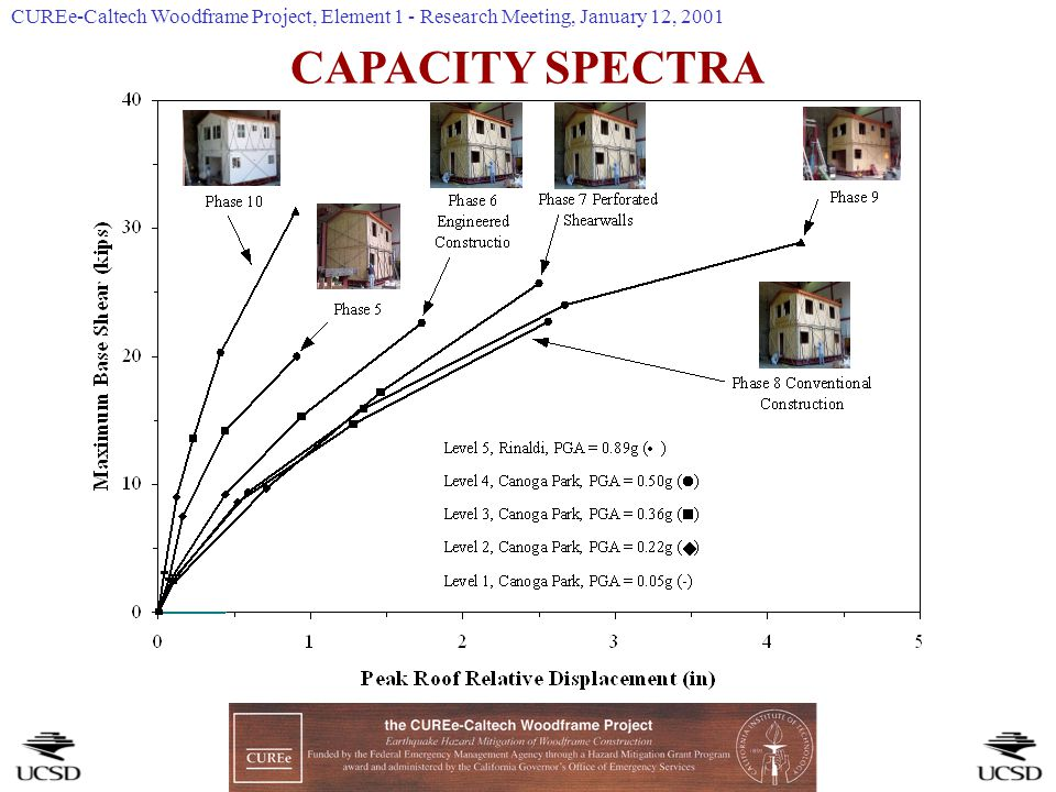 CAPACITY SPECTRA CUREe-Caltech Woodframe Project, Element 1 - Research Meeting, January 12, 2001
