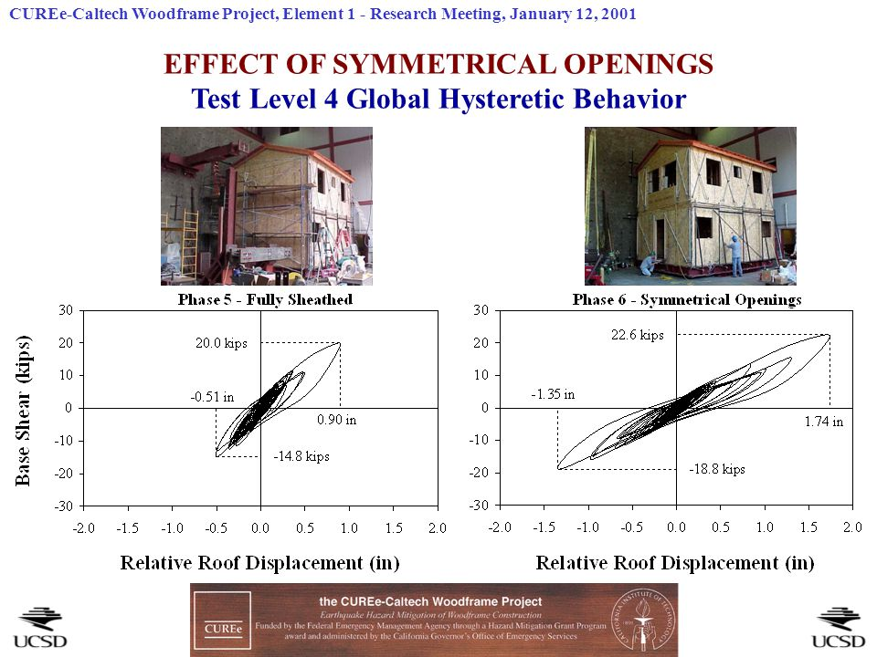 EFFECT OF SYMMETRICAL OPENINGS Test Level 4 Global Hysteretic Behavior CUREe-Caltech Woodframe Project, Element 1 - Research Meeting, January 12, 2001