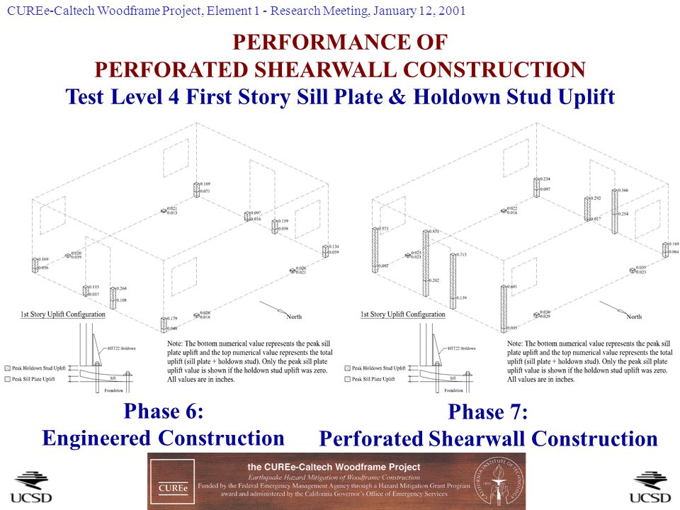 PERFORMANCE OF PERFORATED SHEARWALL CONSTRUCTION Test Level 4 First Story Sill Plate & Holdown Stud Uplift Phase 6: Engineered Construction Phase 7: Perforated Shearwall Construction CUREe-Caltech Woodframe Project, Element 1 - Research Meeting, January 12, 2001