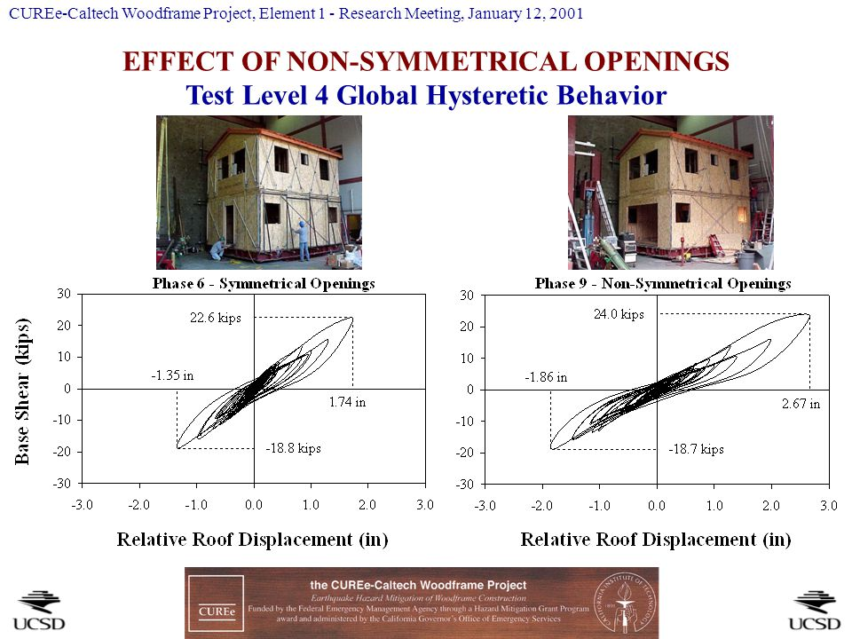 EFFECT OF NON-SYMMETRICAL OPENINGS Test Level 4 Global Hysteretic Behavior CUREe-Caltech Woodframe Project, Element 1 - Research Meeting, January 12, 2001