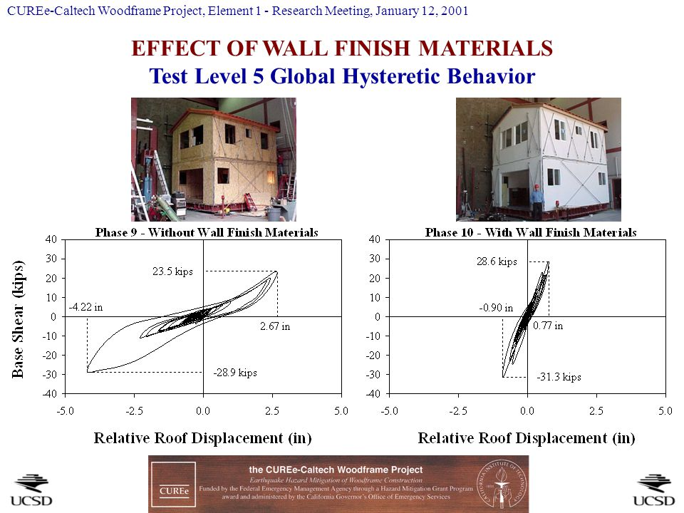 EFFECT OF WALL FINISH MATERIALS Test Level 5 Global Hysteretic Behavior CUREe-Caltech Woodframe Project, Element 1 - Research Meeting, January 12, 2001