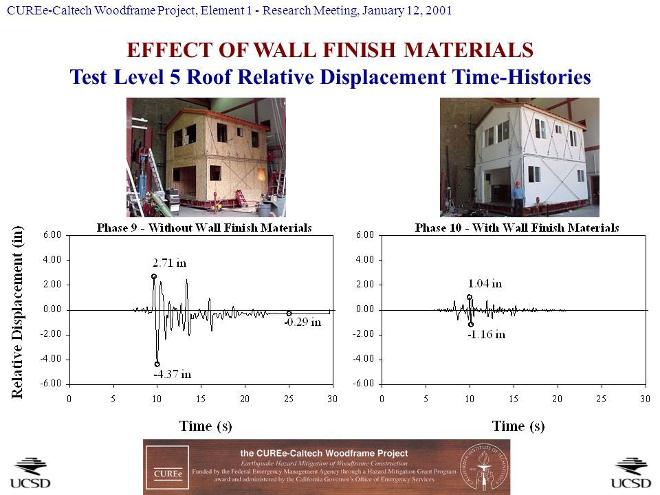 EFFECT OF WALL FINISH MATERIALS Test Level 5 Roof Relative Displacement Time-Histories CUREe-Caltech Woodframe Project, Element 1 - Research Meeting, January 12, 2001