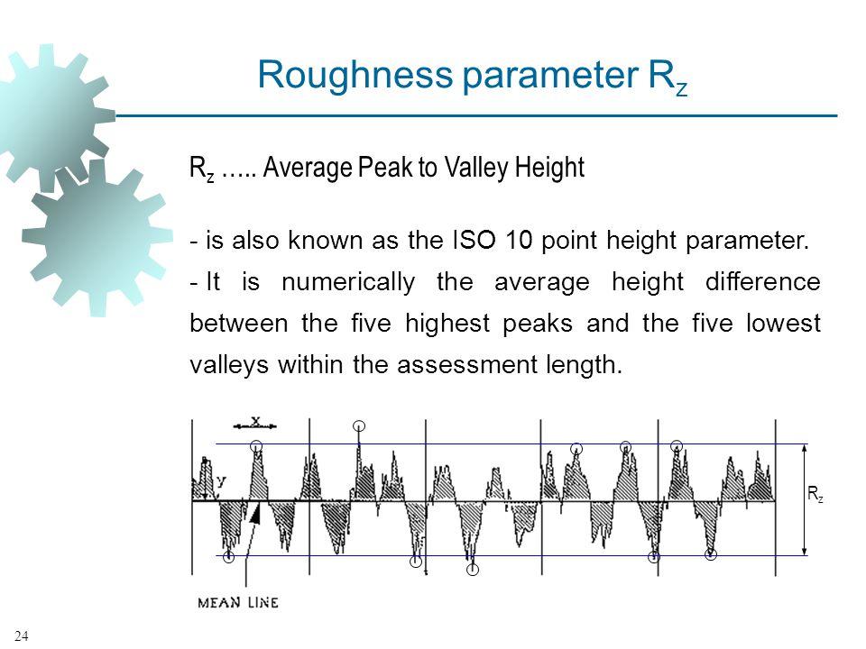 Roughness parameter R z R z …..