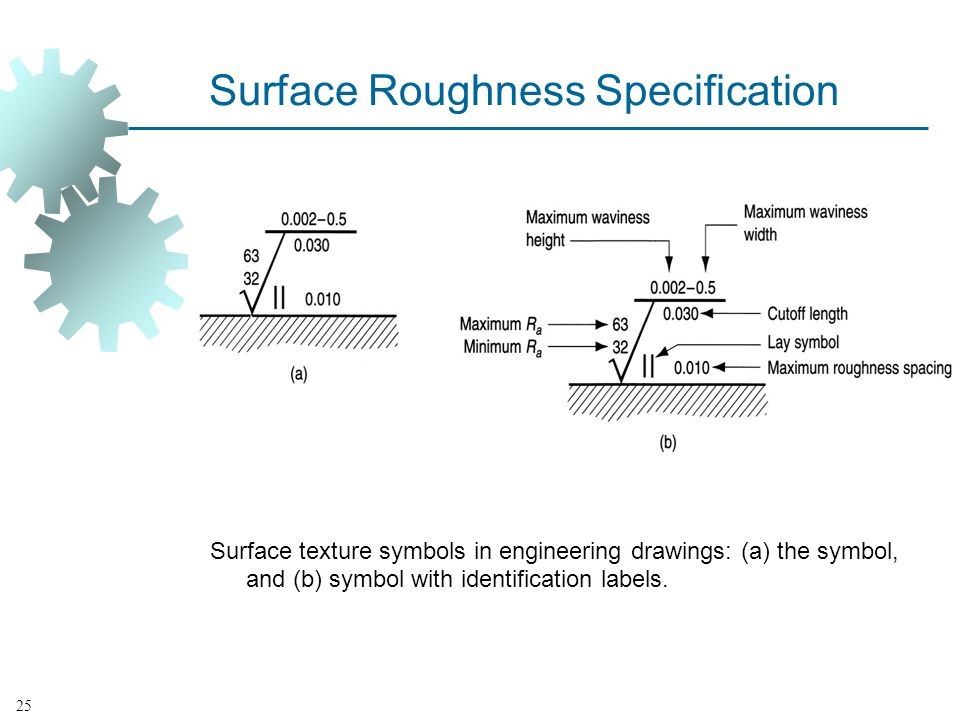 Surface Roughness Specification Surface texture symbols in engineering drawings: (a) the symbol, and (b) symbol with identification labels.