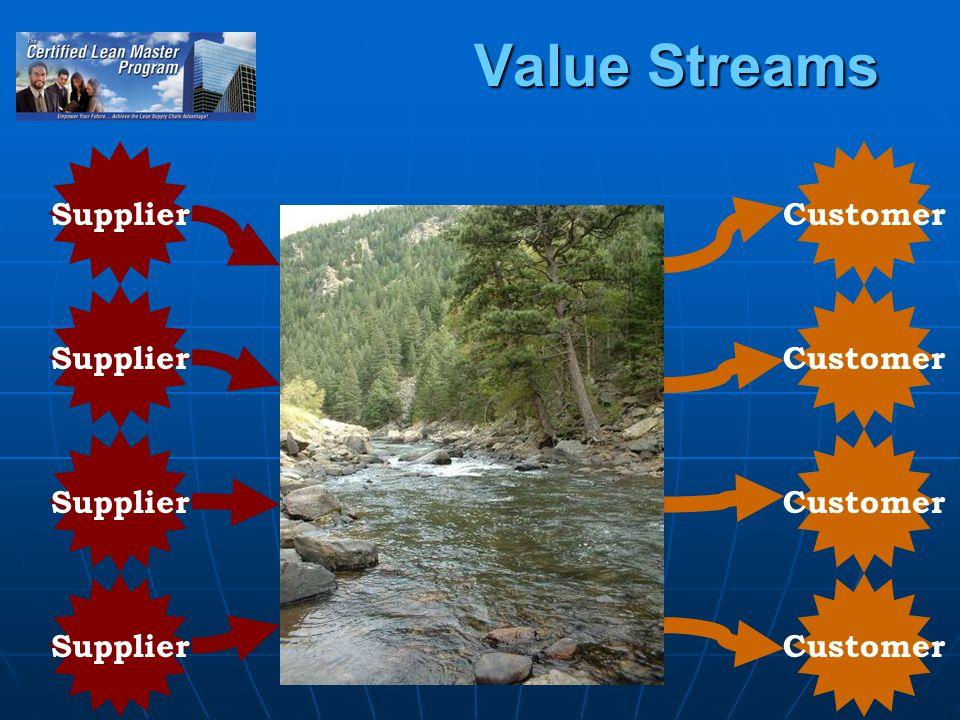9 Value Streams Supplier Customer